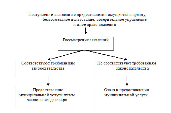 """Администрация города Боровичи Административный регламент по предоставлению муниципальной услуги """"Предоставление зданий, строений"""